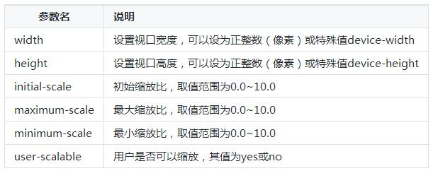广州web前端有学习视口常用参数?_广州学web前端的课程哪里有?