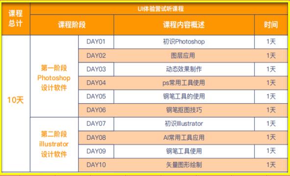 广州北大青鸟UI全链路设计体验营开营啦